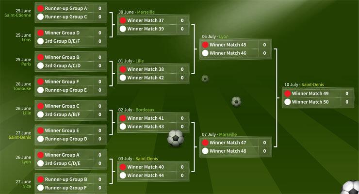 Achtste Finales EK voetbal