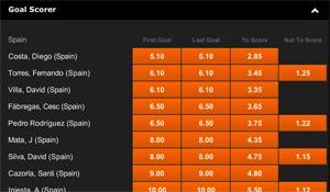 Wie gaat er voor Spanje scoren tegen Nederland?